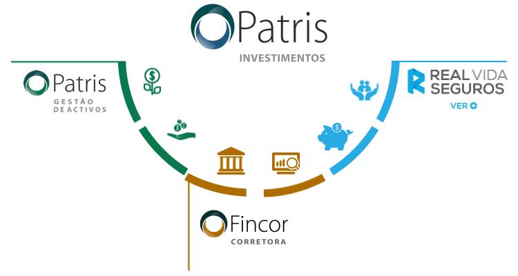 Grupo Patris Investimento
